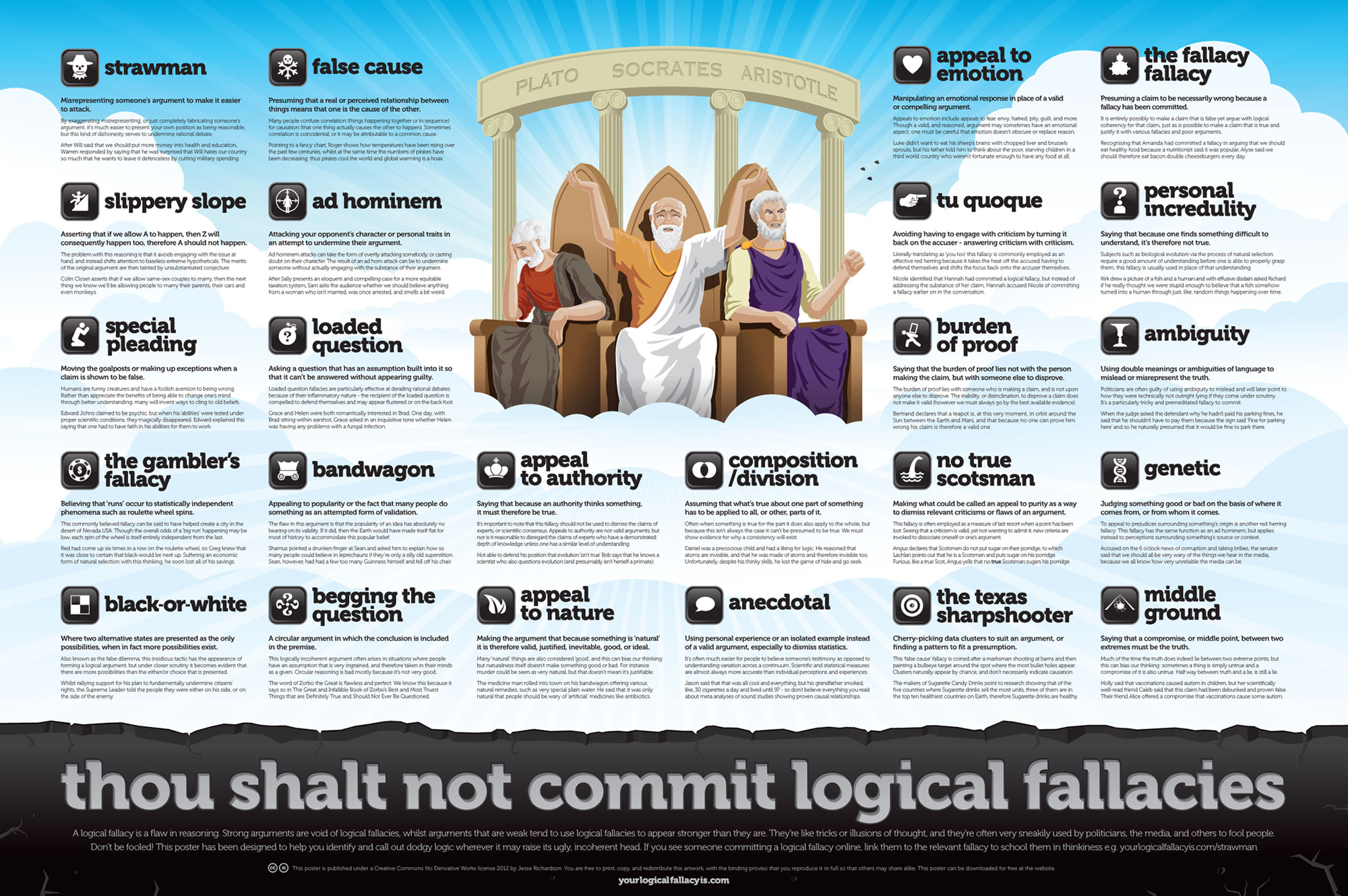 Logical Fallacies poster from yourlogicalfallacyis.com